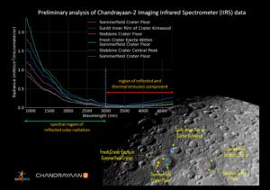 Chandrayaan2 IIRS image